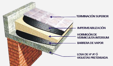 Vermiculita intersum home for Losa techo